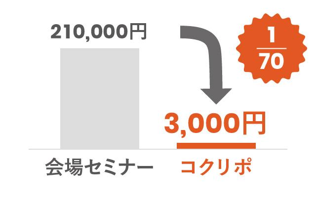 会場セミナー:210,000円 コクリポ:3,000円 コストは1/70